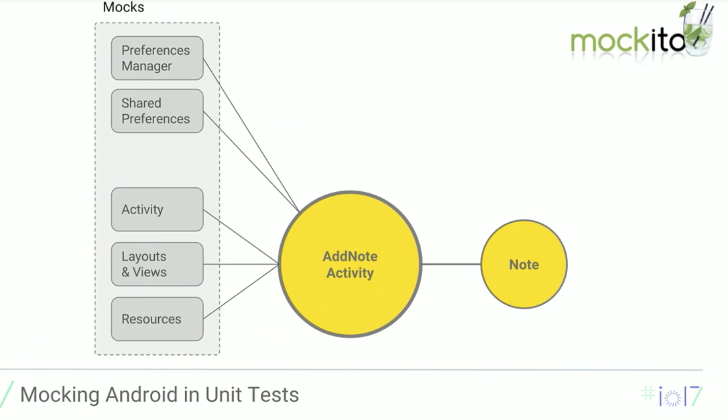 Mocking Android in Unit Tests