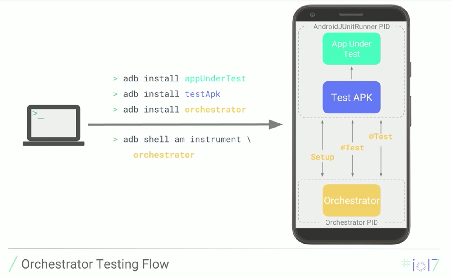 Orchestrator Testing Flow